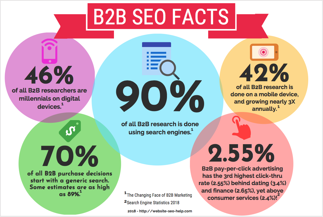 B2B SEO Facts