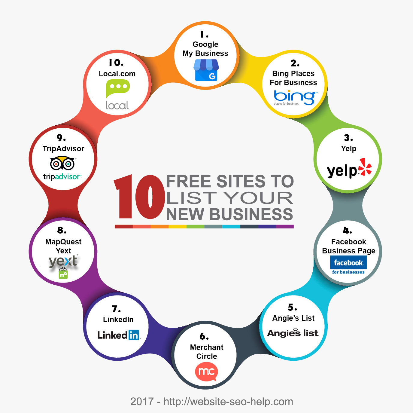 Top 10 FREE Sites to List Your New Business